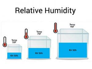 relative humidity graphic